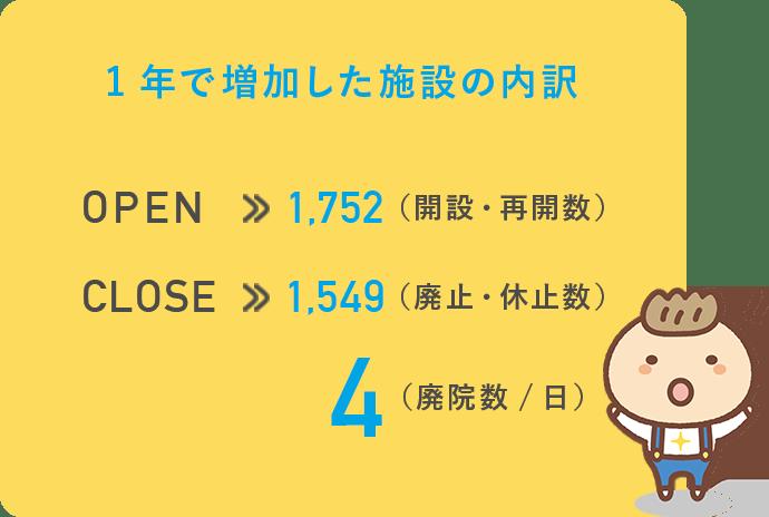 1年で増加した施設の内訳 OPEN:1,752(開設・再開数) CLOSE:1,549(廃止・休止数) 4(廃院数/日)