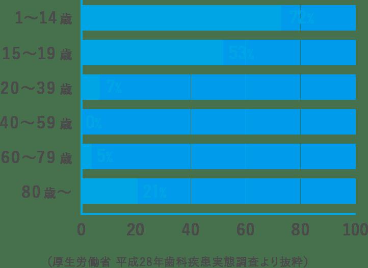 (厚生労働省 平成28年歯科疾患実態調査より抜粋)